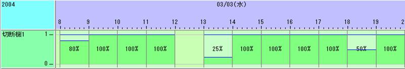 資源ガントチャート