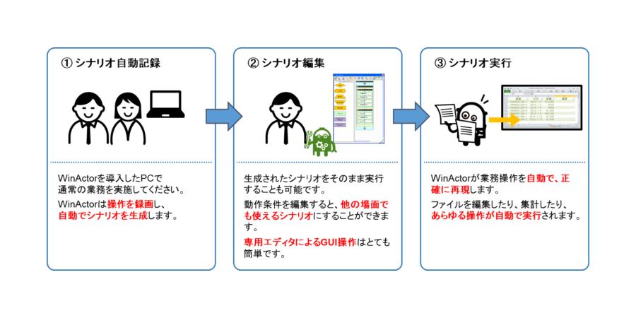 業務自動化3ステップ