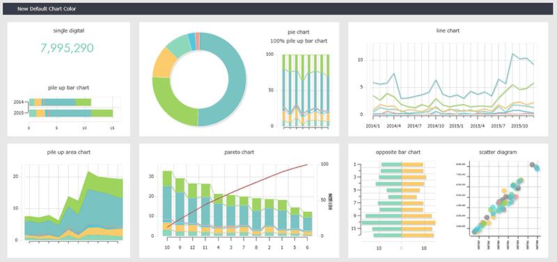 集計データを様々なチャートに切り替えてダイナミックな表現が可能