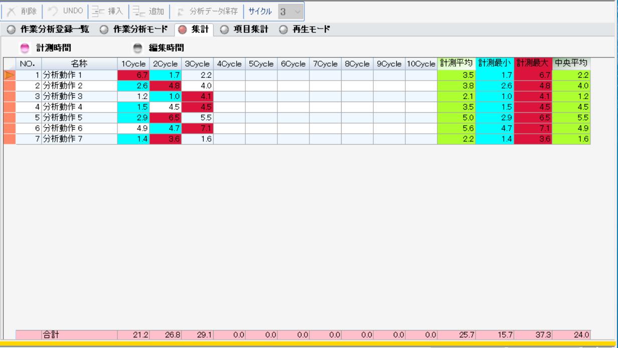 複数サイクル集計表