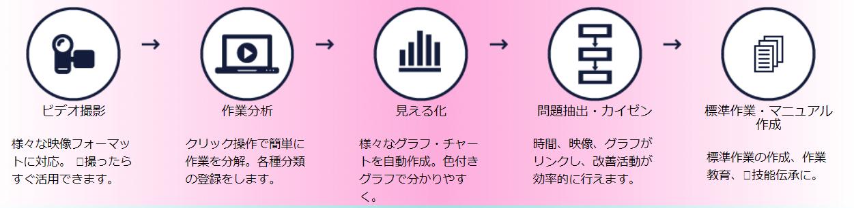 TimePrismを活用した作業分析の流れ