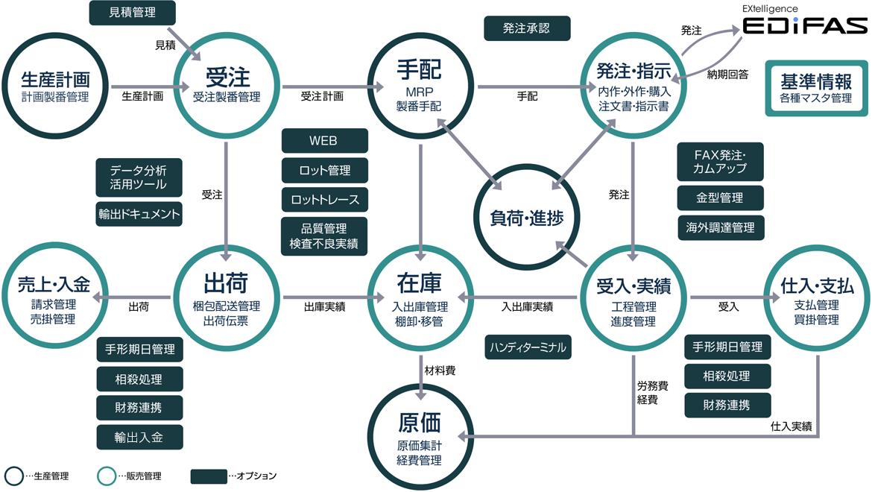 電脳工場システム関連図