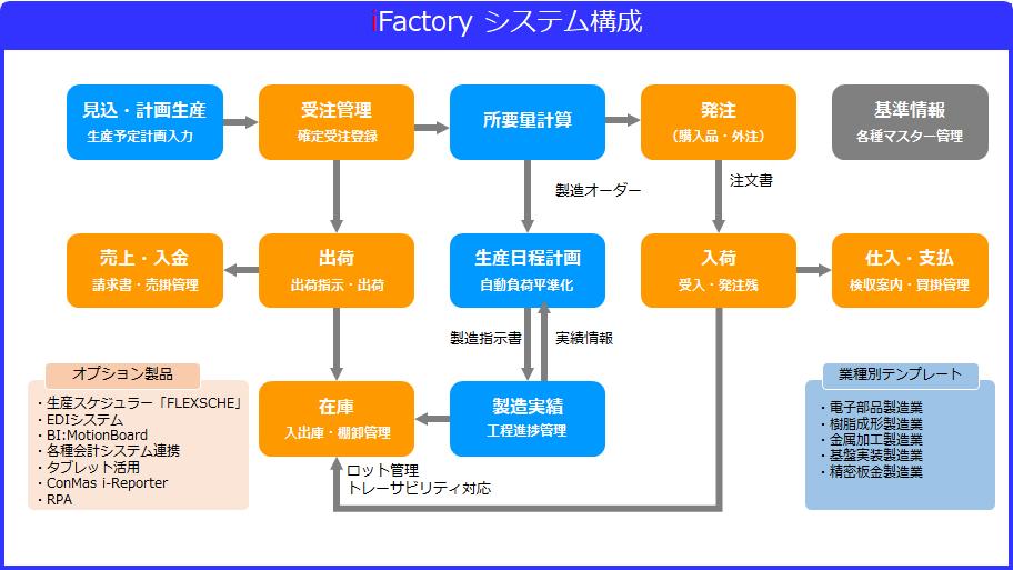iFactory標準システムフロー